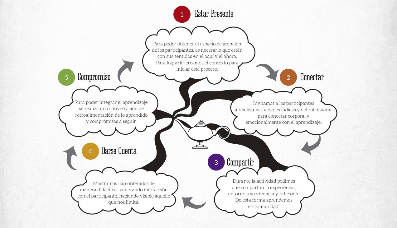 Programas de habilidades ejecutivas