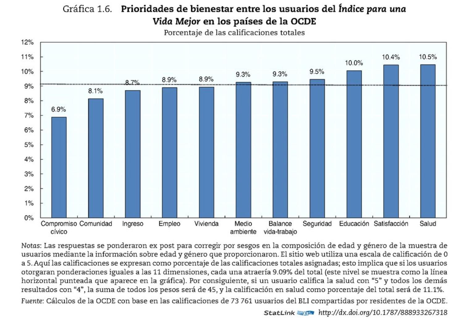 Grafica 1.6 OCDE