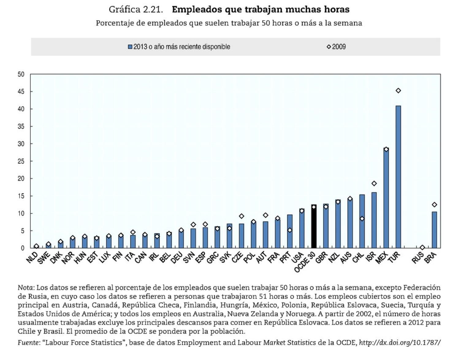 Grafica 2.21 OCDE